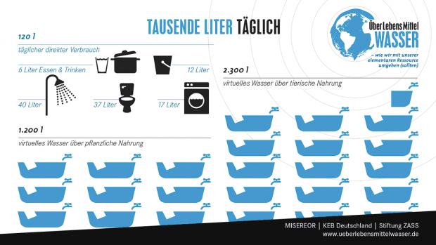 ULMW_wkock_Wasser-tag